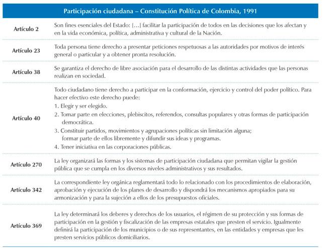 Resumen de los artículos de la Constitución Política de Colombia de 1991, que hacen referencia a la participación ciudadana