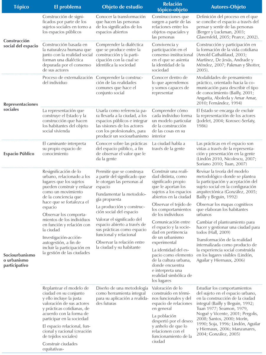 Delimitación teórica de la investigación